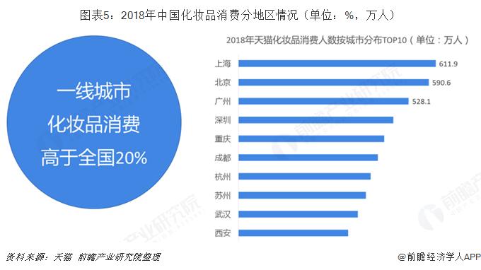 图表5:2018年中国化妆品消费分地区情况(单位:%,万人)