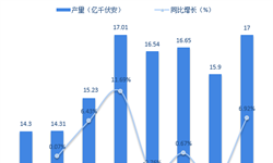 2018年电力变压器行业技术发展现状与市场趋势分析 与先进水平存在差距【组图】