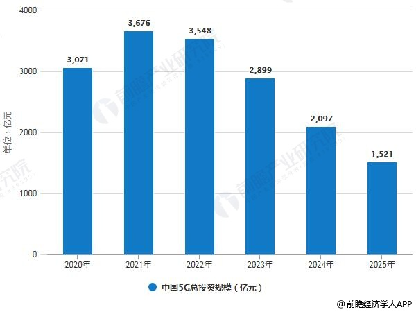 2020-2025年中国5G总投资规模统计情况及预测