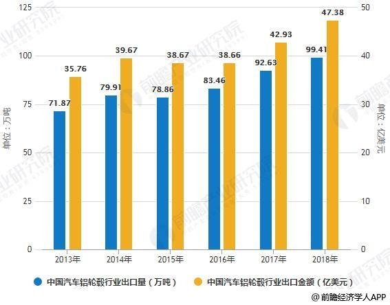 2013-2018年中国汽车铝轮毂行业出口量、金额统计情况