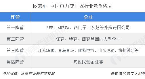 图表4:中国电力变压器行业竞争格局