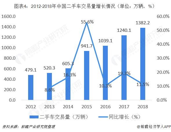 图表4:2012-2018年中国二手车交易量增长情况(单位:万辆,%)