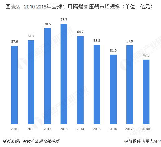 图表2:2010-2018年全球矿用隔爆变压器市场规模(单位:亿元)