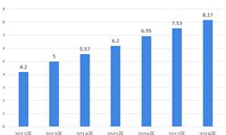 2018年中国网络身份认证信息安全行业市场现状与发展前景分析 钓鱼网站双十一期间激增!【组图】