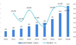 2018年中国基因测序行业市场现状与发展趋势 未来重点应用领域:医疗和农业【组图】