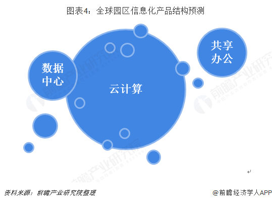 图表4:全球园区信息化产品结构预测