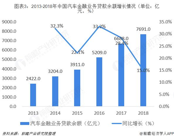 图表3:2013-2018年中国汽车金融业务贷款余额增长情况(单位:亿元,%)