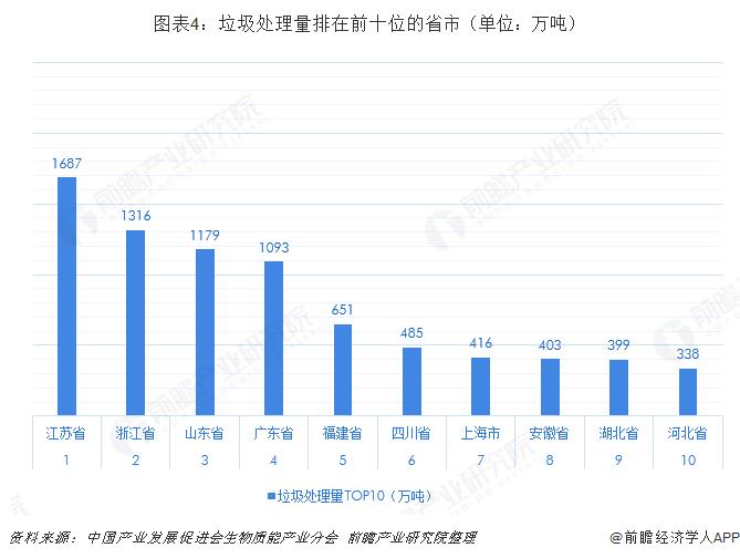�D表4:垃圾�理量排在前十位的省市(�挝唬喝f��)