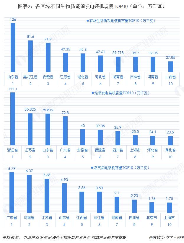 图表2:各区域不同生物质能源发电装机规模TOP10(单位:万千瓦)