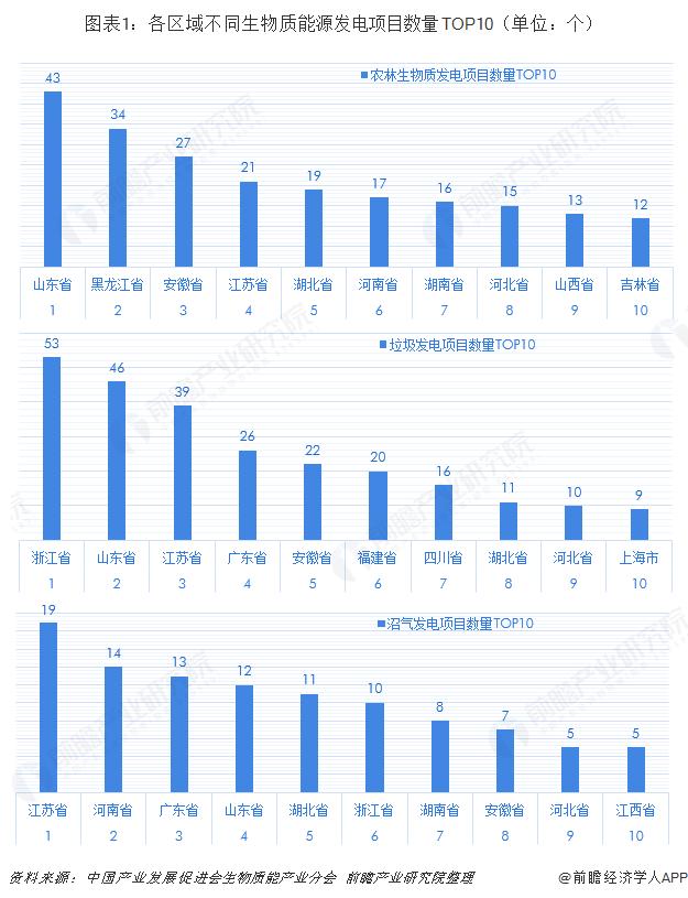 图表1:各区域不同生物质能源发电项目数量TOP10(单位:个)
