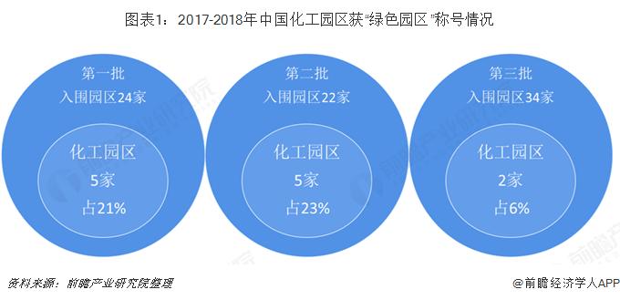 """图表1:2017-2018年中国化工园区获""""绿色园区""""称号情况"""