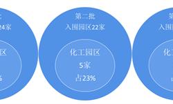 """2018年化工园区行业市场现状与发展趋势 """"绿色""""、""""智慧?#20445;?#34892;业发展关键?#30465;?#32452;图】"""