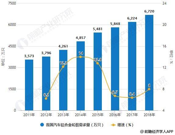 2011-2018年我国汽车铝合金轮毂需求量统计及增长情况预测