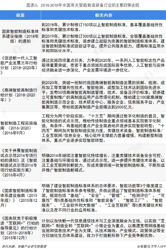 图表3:2016-2018年中国有关智能制造装备行业的主要政策法规