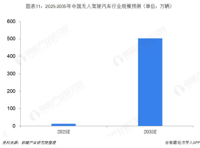 图表11:2025-2035年中国无人驾驶汽车行业规模预测(单位:万辆)