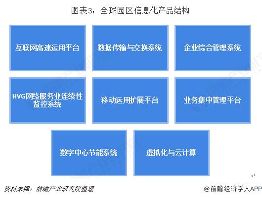 图表3:全球园区信息化产品结构