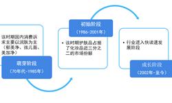 2018年中国护肤品行业市场分析与发展趋势 低线城市的消费增长成行业未来增长的原动力【组图】