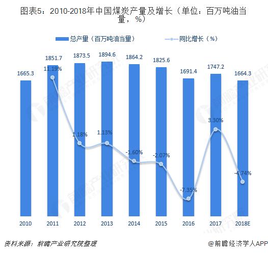 图表5:2010-2018年中国煤炭产量及增长(单位:百万吨油当量,%)