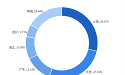 2018年中国互联网+长租公寓行业发展现状与发展趋势分析 政府银行齐助长租公寓市场长久发展【组图】