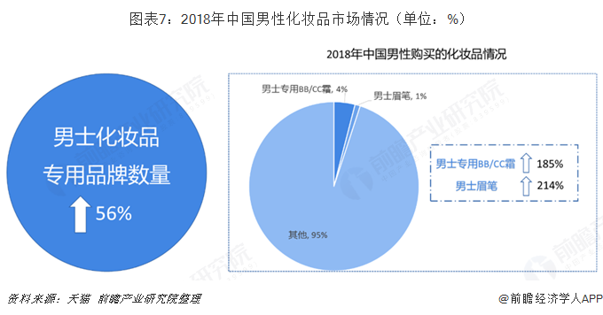 图表7:2018年中国男性化妆品市场情况(单位:%)