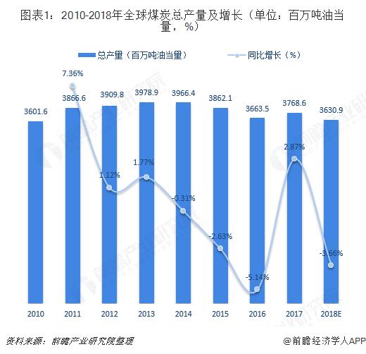 图表1:2010-2018年全球煤炭总产量及增长(单位:百万吨油当量,%)