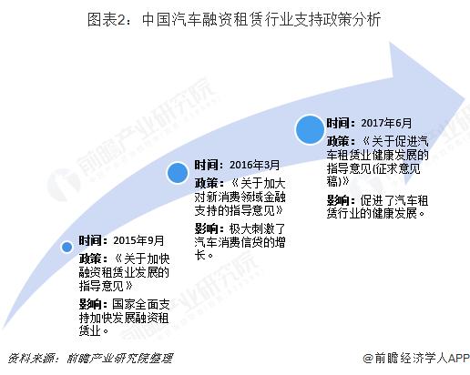 图表2:中国汽车融资租赁行业支持政策分析