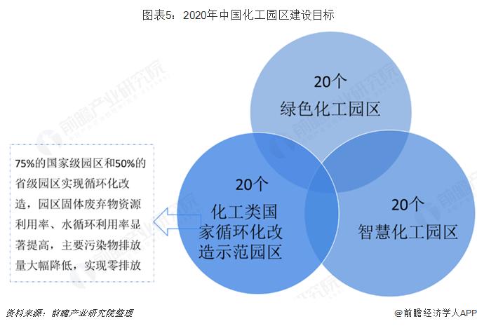 图表5:2020年中国化工园区建设目标