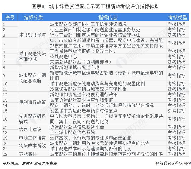 图表6:城市绿色货运配送示范工程绩效考核评价指标体系