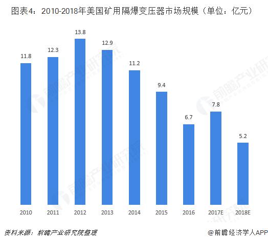 图表4:2010-2018年美国矿用隔爆变压器市场规模(单位:亿元)