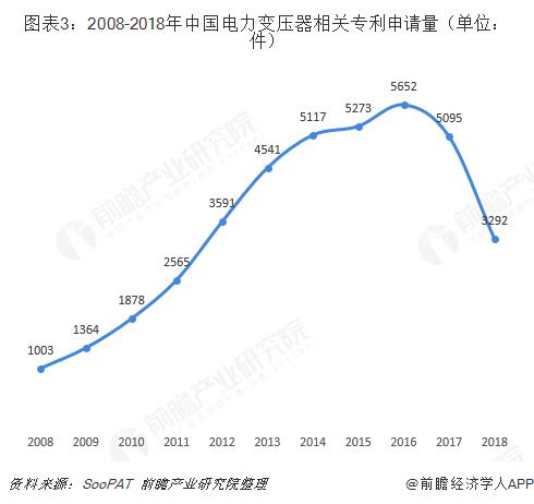 图表3:2008-2018年中国电力变压器相关专利申请量(单位:件)