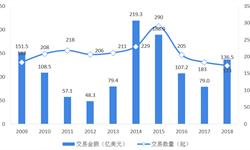 2018年全球<em>生物制药</em>市场投融资情况分析  收购市场低迷,VC和IPO市场辉煌【组图】