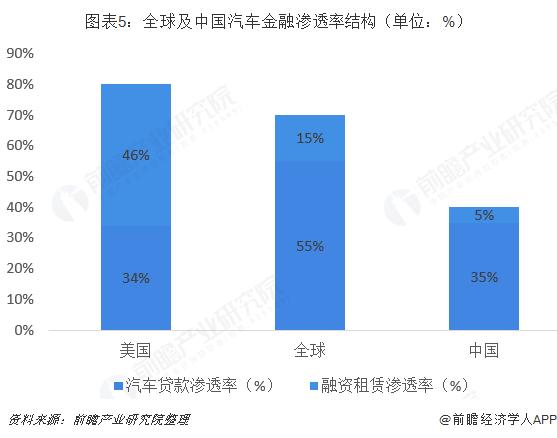 图表5:全球及中国汽车金融渗透率结构(单位:%)