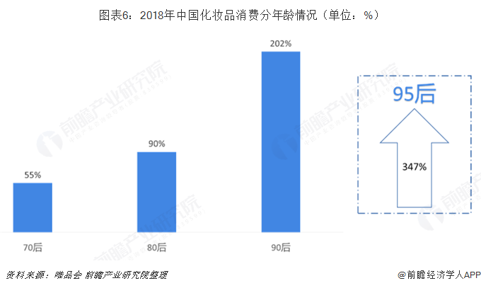 图表6:2018年中国化妆品消费分年龄情况(单位:%)