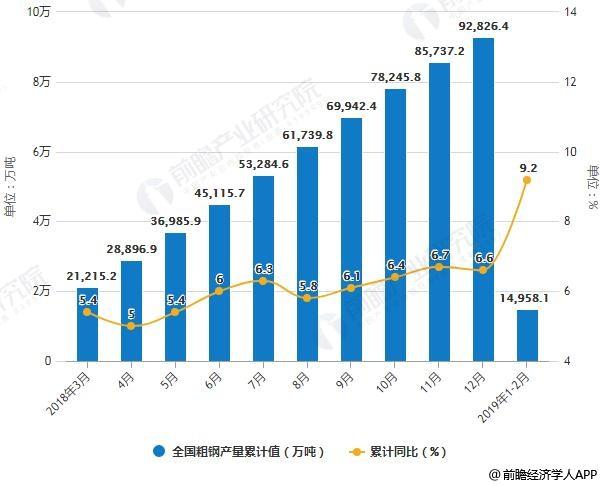 2018-2019年2月全国粗钢产量累计值统计及增长情况