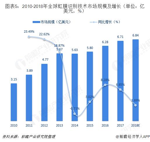 图表5:2010-2018年全球虹膜识别技术市场规模及增长(单位:亿美元,%)