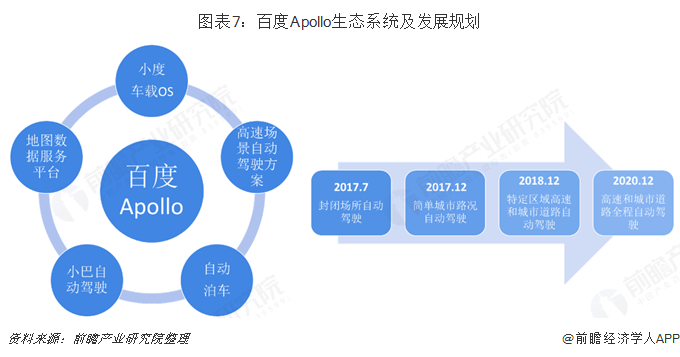 图表7:百度Apollo生态系统及发展规划