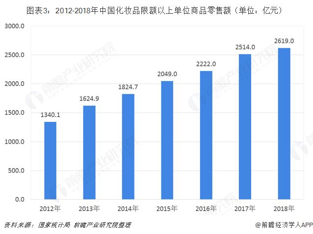 图表3:2012-2018年中国化妆品限额以上单位商品零售额(单位:亿元)