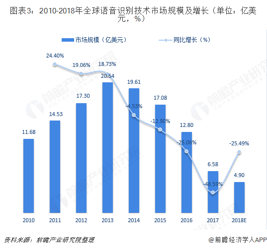 图表3:2010-2018年全球语音识别技术市场规模及增长(单位:亿美元,%)