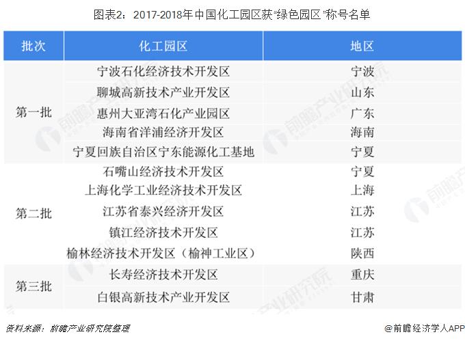 """图表2:2017-2018年中国化工园区获""""绿色园区""""称号名单"""
