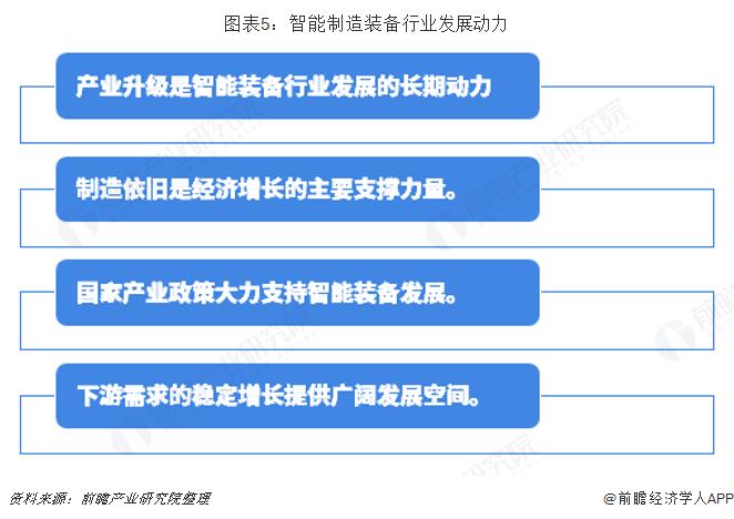 图表5:智能制造装备行业发展动力
