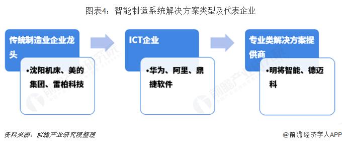 图表4:智能制造系统解决方案类?#22270;?#20195;表企业