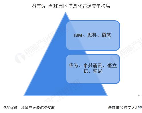 图表5:全球园区信息化市场竞争格局