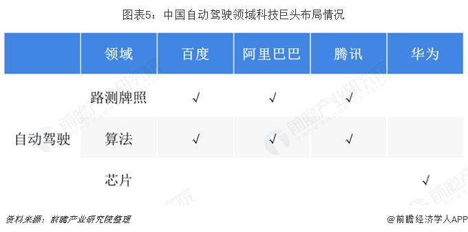 图表5:中国自动驾驶领域科技巨头布?#26234;?#20917;
