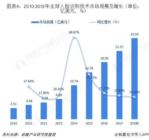 图表4:2010-2018年全球人脸识别技术市场规模及增长(单位:亿美元,%)
