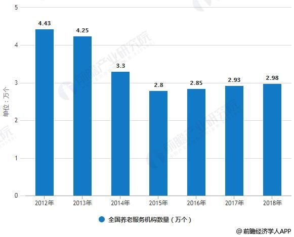 2012-2018年全国养老服务机构数量情况