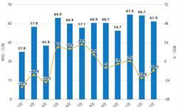2019年1月中国<em>橡胶</em>制品行业市场分析:进口量超60万吨,市场价格上涨