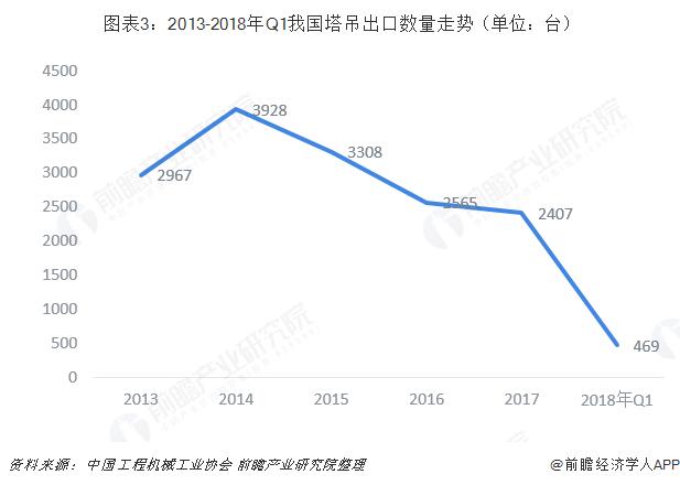 图表3:2013-2018年Q1我国塔吊出口数量走势(单位:台)