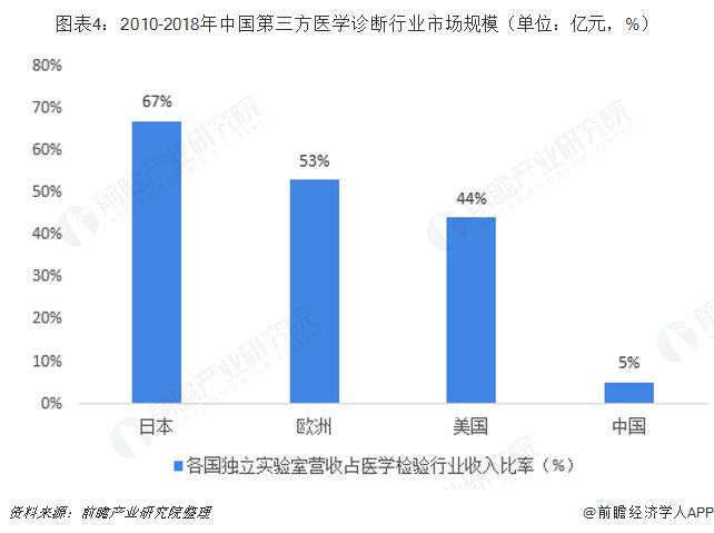 图表4:2010-2018年中国第三方医学诊断行业市场规模(单位:亿元,%)