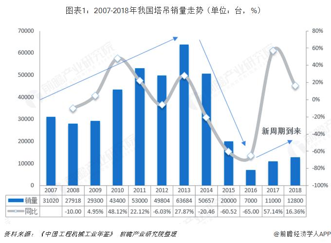 图表1:2007-2018年我国塔吊销量走势(单位:台,%)