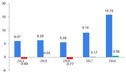 2018年特种电缆行业市场现状与发展前景:尚纬股份盈利大增,特种电缆贡献主要利润【组图】